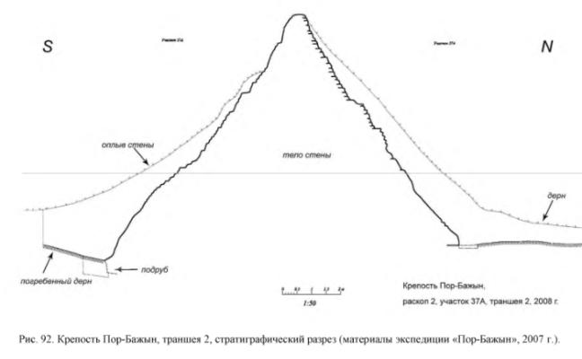 Крепость Пор-Бажын, траншея 2, стратиграфический разрез (материалы экспедиции «Пор-Бажын», 2007 г.).
